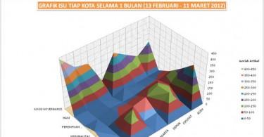 Grafik Umum