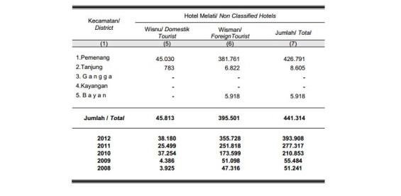 Data wisatawan di Pemenang (koleksi arsip Komunitas Pasirputih).